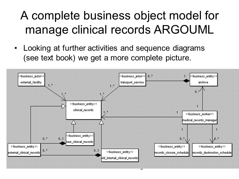 Uml for database design1 business analysis naiburg and maksinchuk 19 uml for database design19 a complete business object model for manage clinical records argouml looking at further activities and sequence diagrams see ccuart Image collections