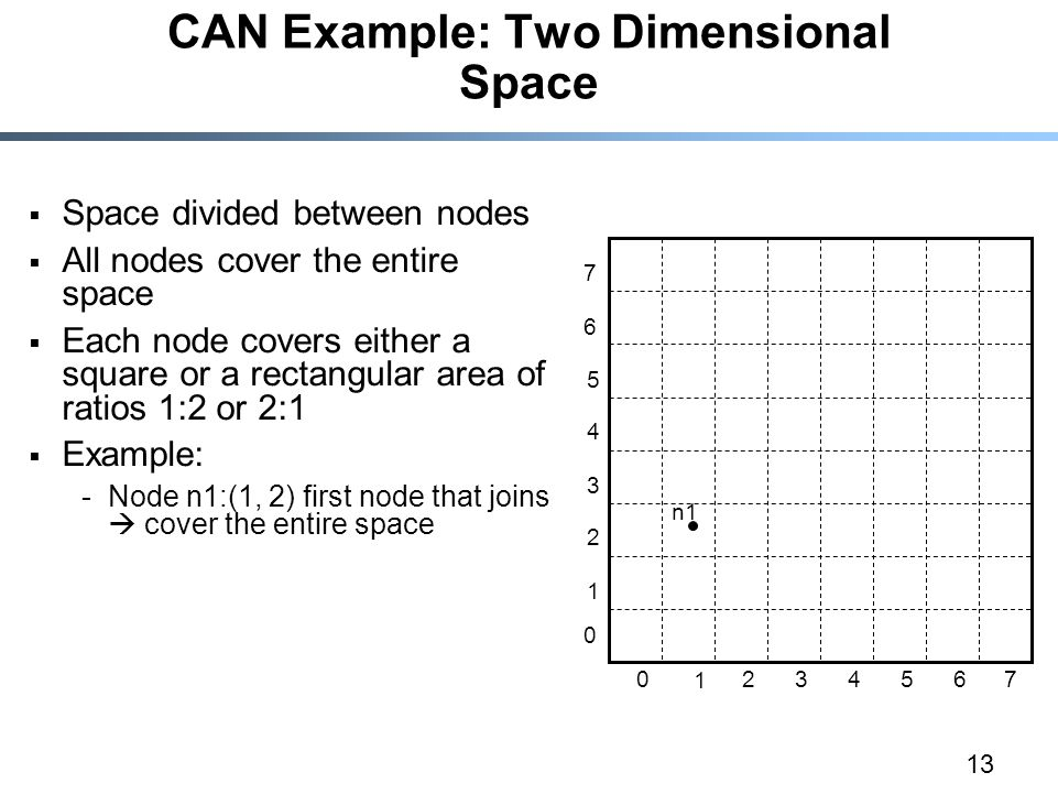 13 CAN Example: Two Dimensional Space  Space divided between nodes  All nodes cover the entire space  Each node covers either a square or a rectangular area of ratios 1:2 or 2:1  Example: -Node n1:(1, 2) first node that joins  cover the entire space n1