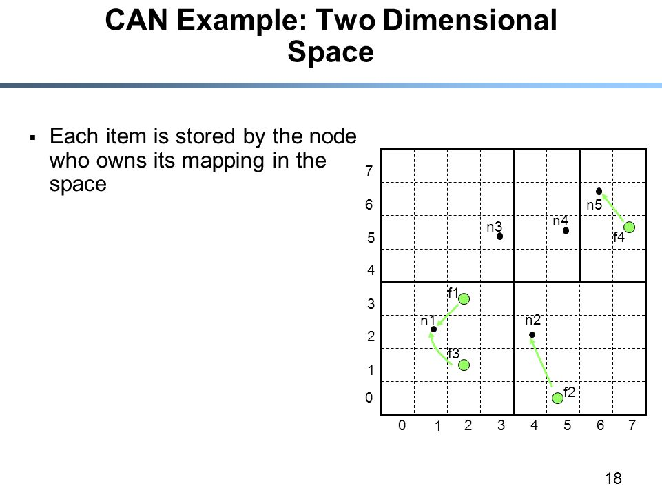 18 CAN Example: Two Dimensional Space  Each item is stored by the node who owns its mapping in the space n1 n2 n3 n4 n5 f1 f2 f3 f4