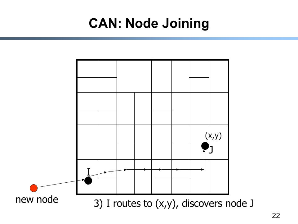 22 CAN: Node Joining (x,y) 3) I routes to (x,y), discovers node J I J new node