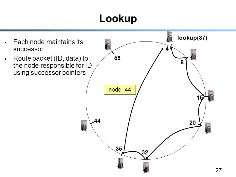 27 Lookup  Each node maintains its successor  Route packet (ID, data) to the node responsible for ID using successor pointers lookup(37) node=44
