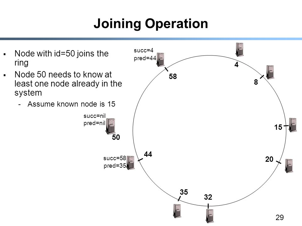 29 Joining Operation  Node with id=50 joins the ring  Node 50 needs to know at least one node already in the system -Assume known node is 15 succ=4 pred=44 succ=nil pred=nil succ=58 pred=35