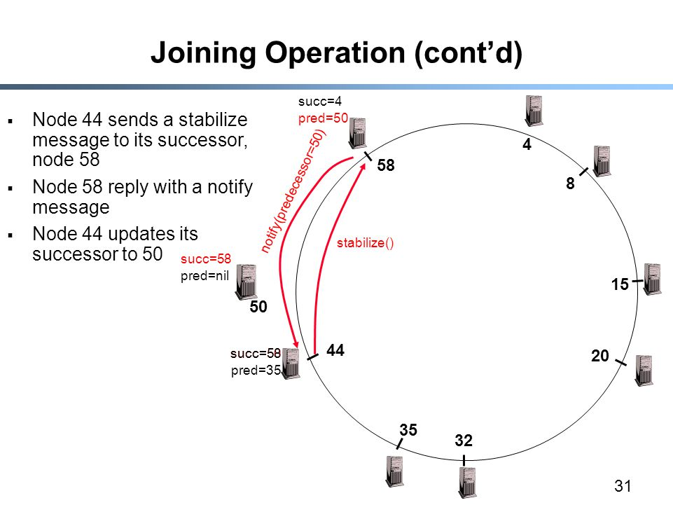 31 Joining Operation (cont'd)  Node 44 sends a stabilize message to its successor, node 58  Node 58 reply with a notify message  Node 44 updates its successor to 50 succ=58 stabilize() notify(predecessor=50) succ=50 pred=50 succ=4 pred=nil succ=58 pred=35