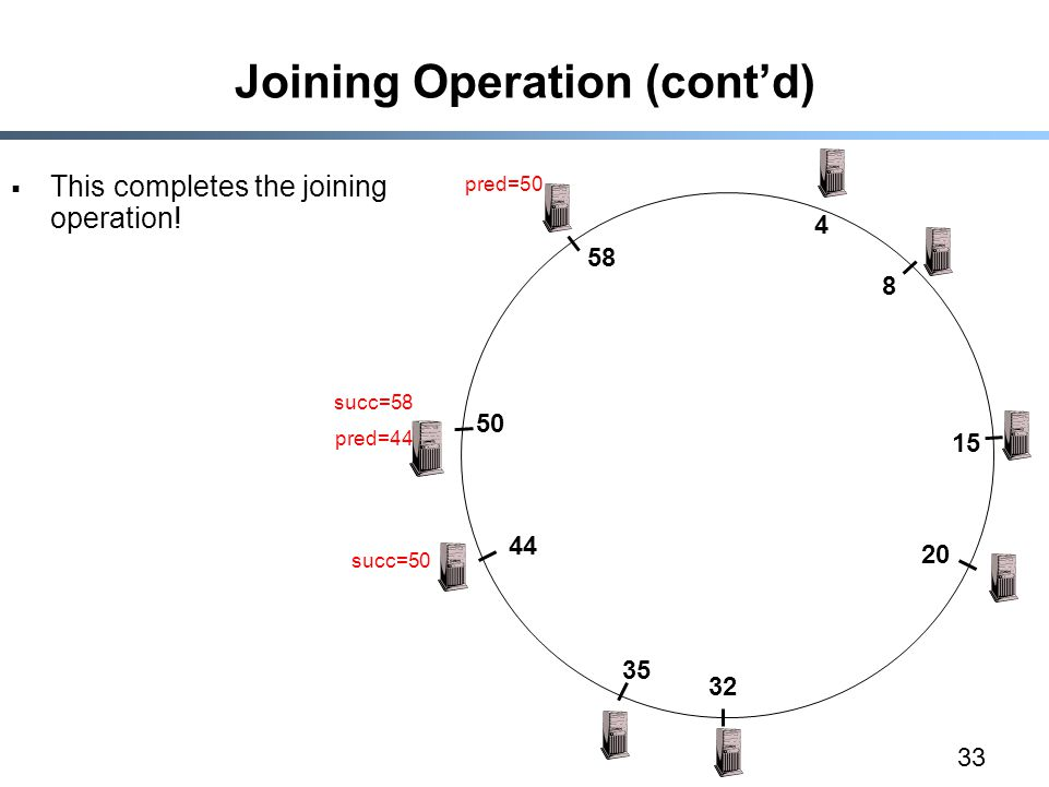 33 Joining Operation (cont'd)  This completes the joining operation.