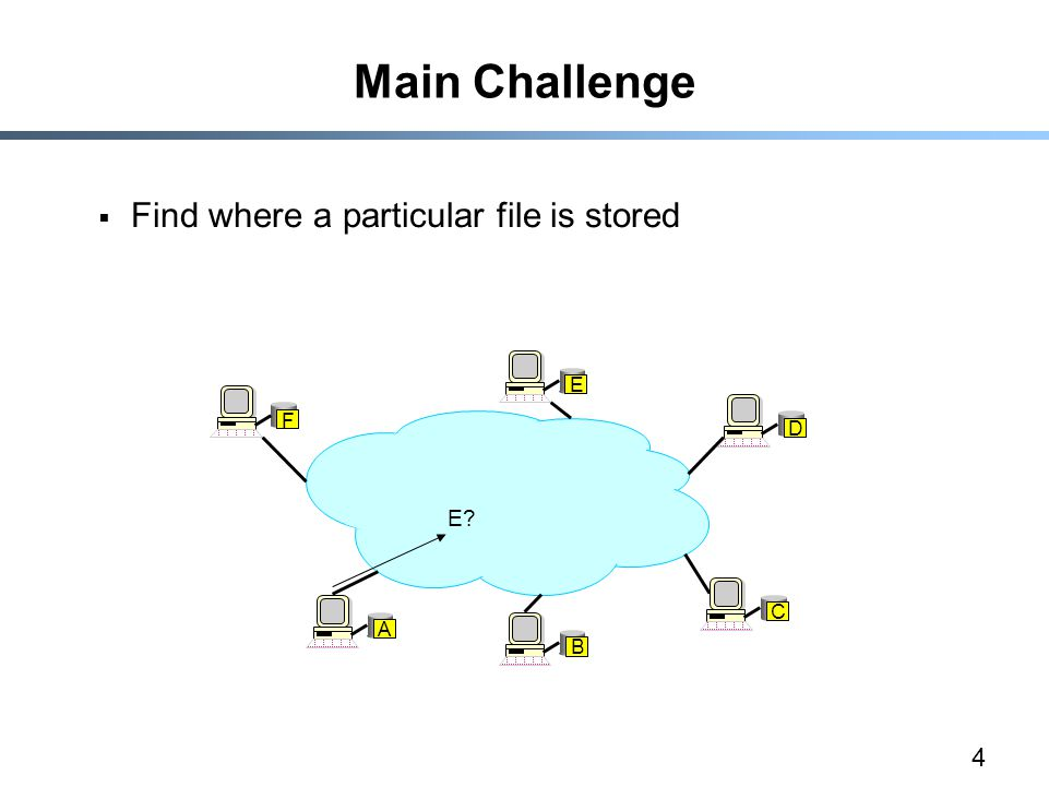 4 Main Challenge  Find where a particular file is stored A B C D E F E
