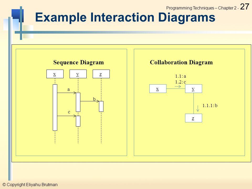 Copyright eliyahu brutman programming techniques course ppt download programming techniques chapter 2 27 example interaction diagrams xyz sequence diagram a b c collaboration diagram xy z 11 a 12 c 111 b ccuart Gallery