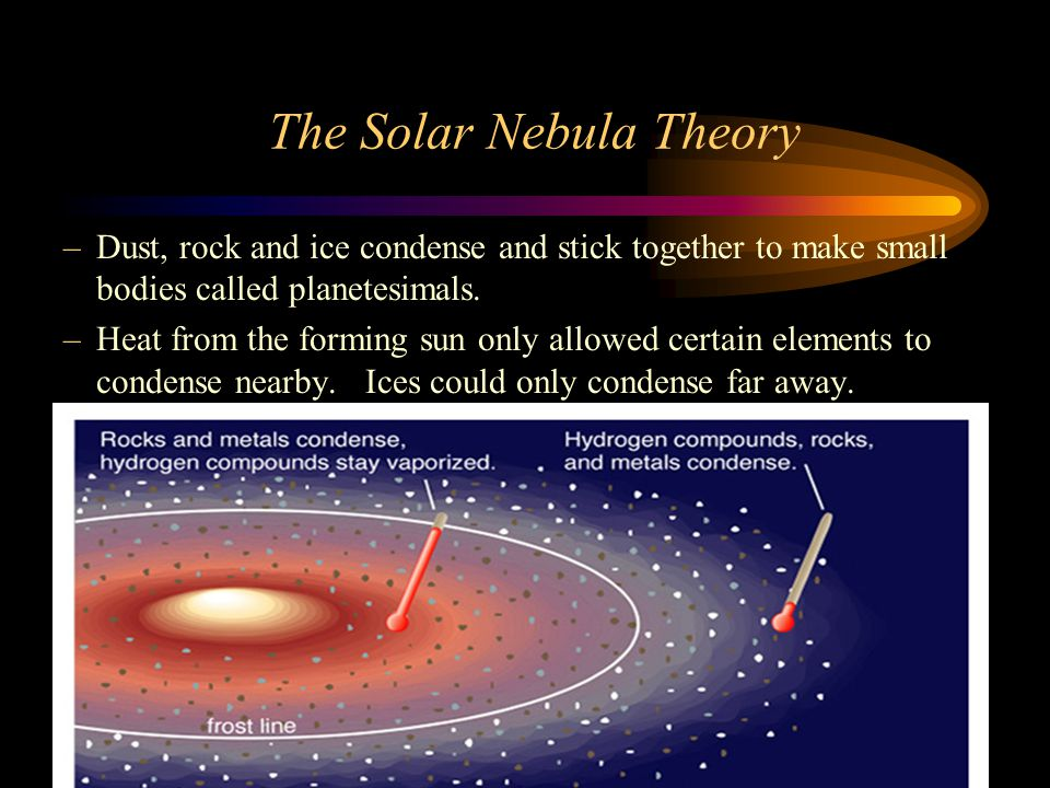 The Solar Nebula Theory –Dust, rock and ice condense and stick together to make small bodies called planetesimals.