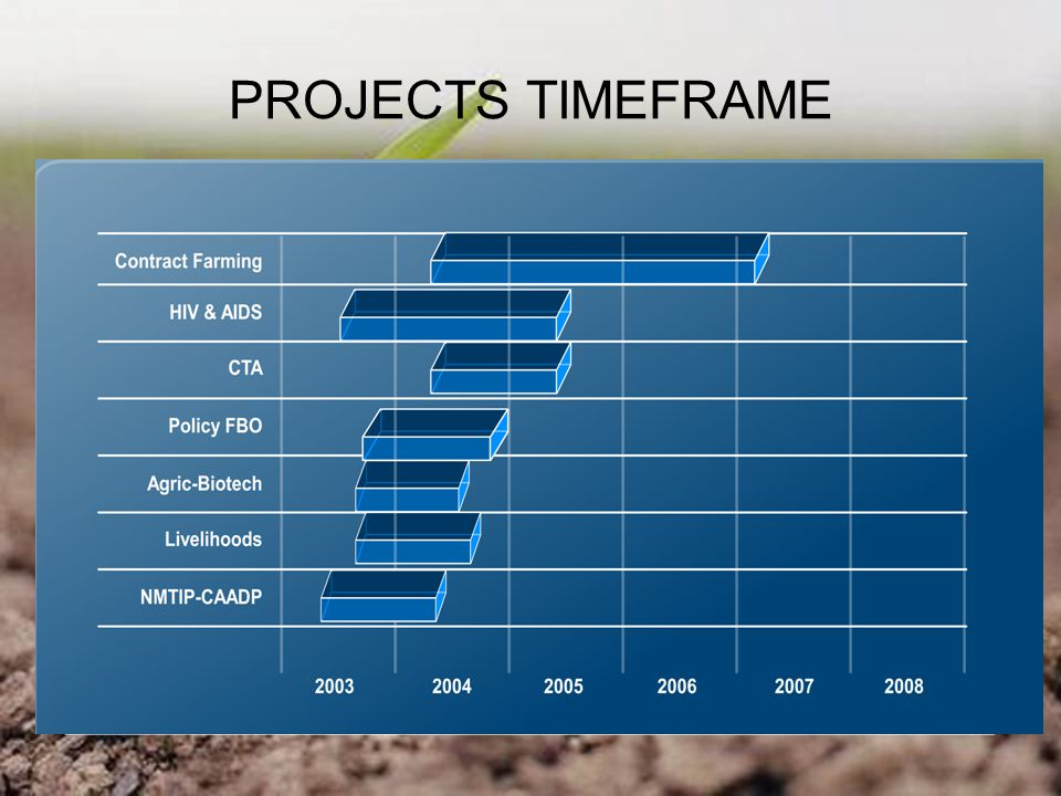 PROJECTS TIMEFRAME