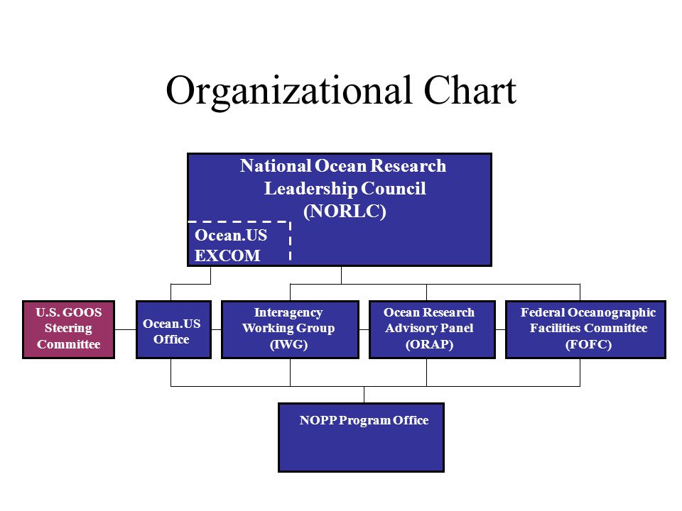 Organizational Chart National Ocean Research Leadership Council (NORLC) Ocean Research Advisory Panel (ORAP) Interagency Working Group (IWG) NOPP Program Office Federal Oceanographic Facilities Committee (FOFC) Ocean.US Office Ocean.US EXCOM U.S.