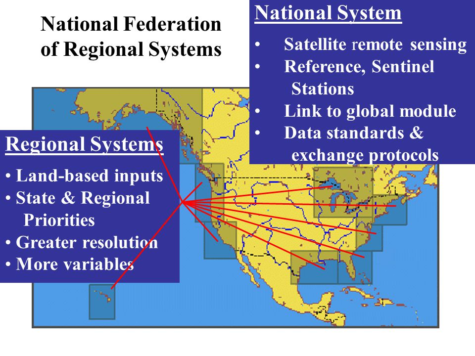 National Federation of Regional Systems National System Satellite remote sensing Reference, Sentinel Stations Link to global module Data standards & exchange protocols Regional Systems Land-based inputs State & Regional Priorities Greater resolution More variables