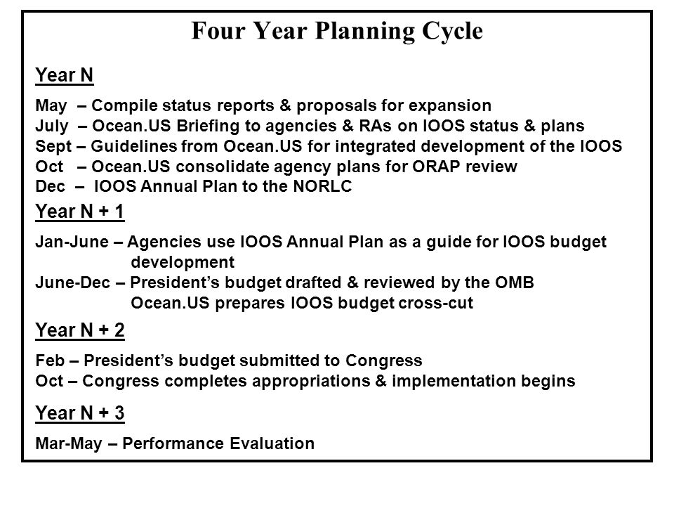 Four Year Planning Cycle Year N May – Compile status reports & proposals for expansion July – Ocean.US Briefing to agencies & RAs on IOOS status & plans Sept – Guidelines from Ocean.US for integrated development of the IOOS Oct – Ocean.US consolidate agency plans for ORAP review Dec – IOOS Annual Plan to the NORLC Year N + 1 Jan-June – Agencies use IOOS Annual Plan as a guide for IOOS budget development June-Dec – President's budget drafted & reviewed by the OMB Ocean.US prepares IOOS budget cross-cut Year N + 2 Feb – President's budget submitted to Congress Oct – Congress completes appropriations & implementation begins Year N + 3 Mar-May – Performance Evaluation