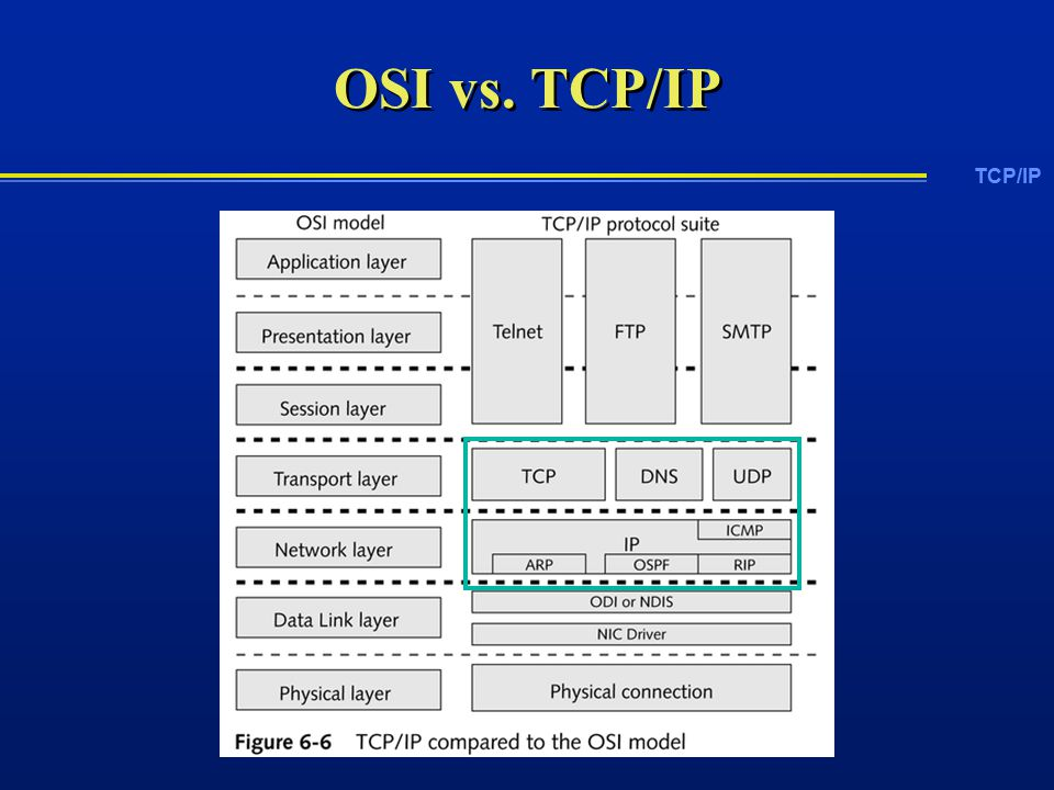 TCP/IP OSI vs. TCP/IP