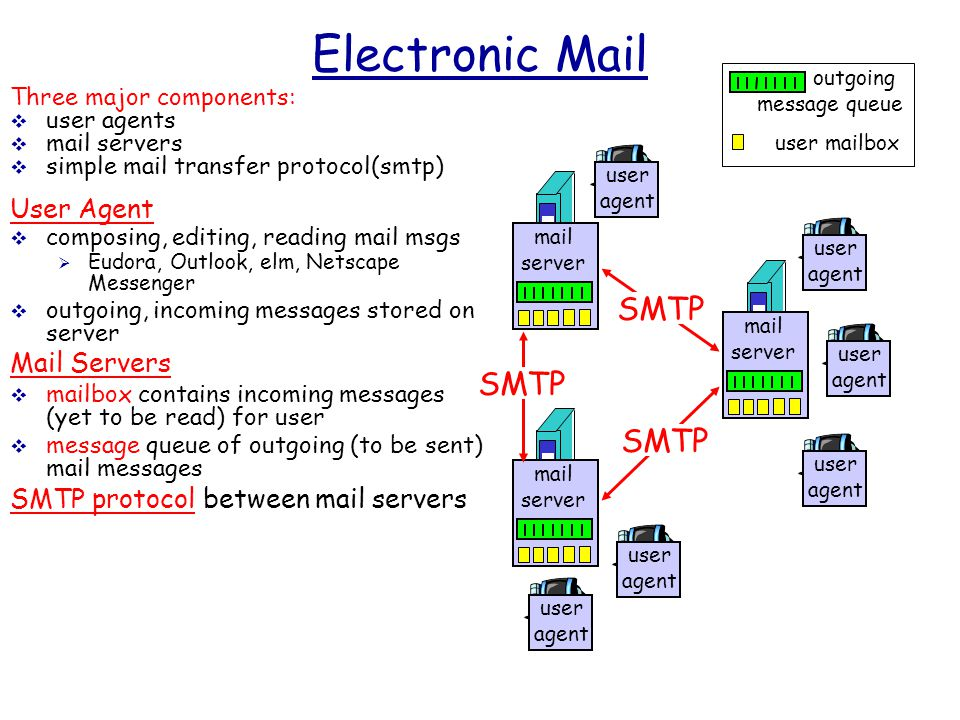 Electronic Mail Three major components:  user agents  mail servers  simple mail transfer protocol(smtp) User Agent  composing, editing, reading mail msgs  Eudora, Outlook, elm, Netscape Messenger  outgoing, incoming messages stored on server Mail Servers  mailbox contains incoming messages (yet to be read) for user  message queue of outgoing (to be sent) mail messages SMTP protocol between mail servers user mailbox outgoing message queue mail server user agent user agent user agent mail server user agent user agent mail server user agent SMTP