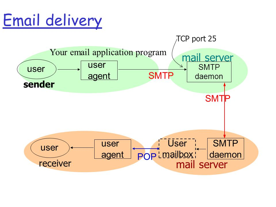 SMTP daemon user agent TCP port 25 sender Your  application program User mailbox SMTP daemon mail server SMTP  delivery SMTP mail server user agent receiver POP