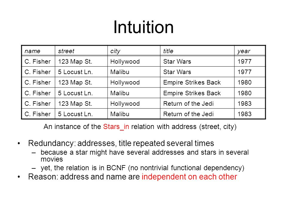 Multivalued Dependencies. Intuition Redundancy: addresses, title ...