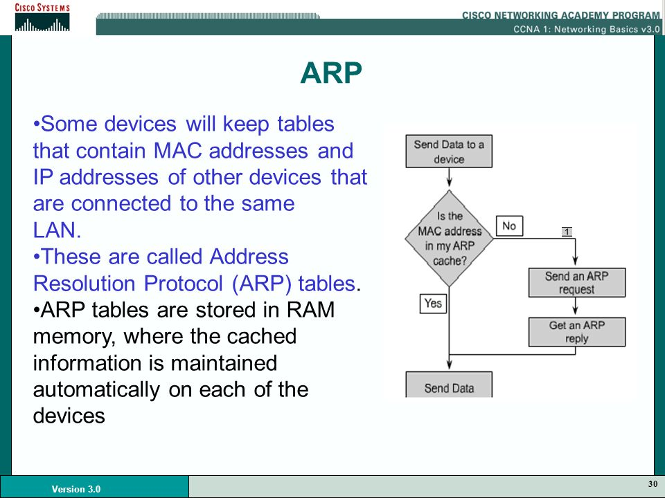 30 Version 3.0 ARP Some devices will keep tables that contain MAC addresses and IP addresses of other devices that are connected to the same LAN.