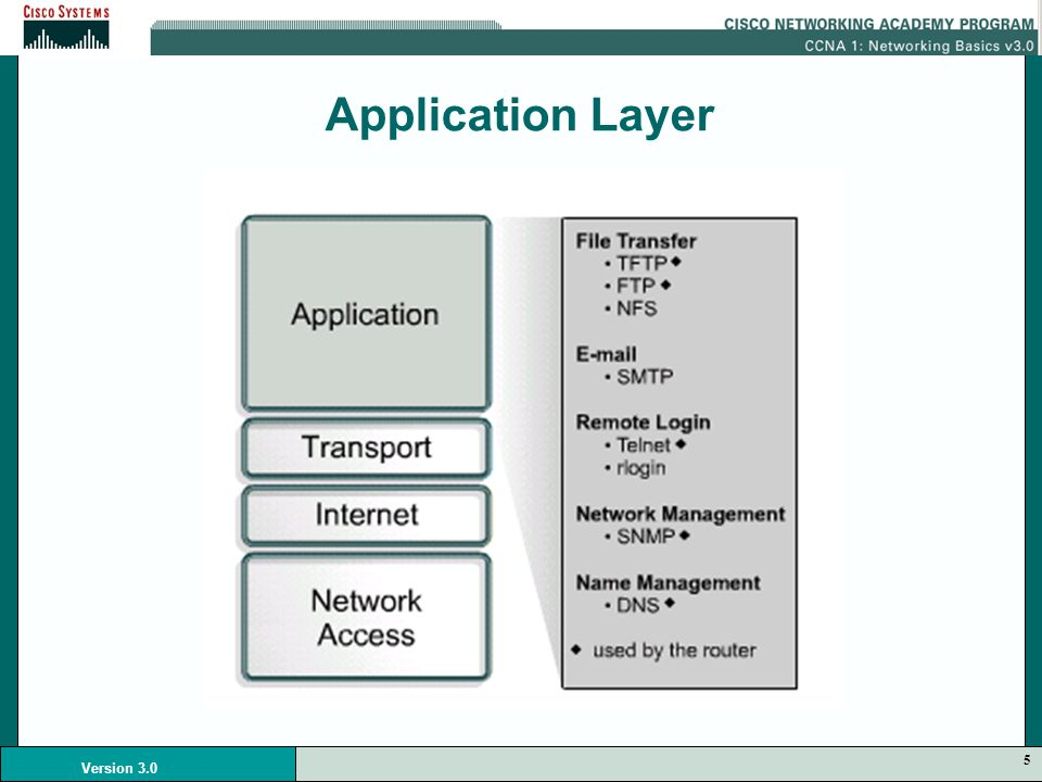 5 Version 3.0 Application Layer