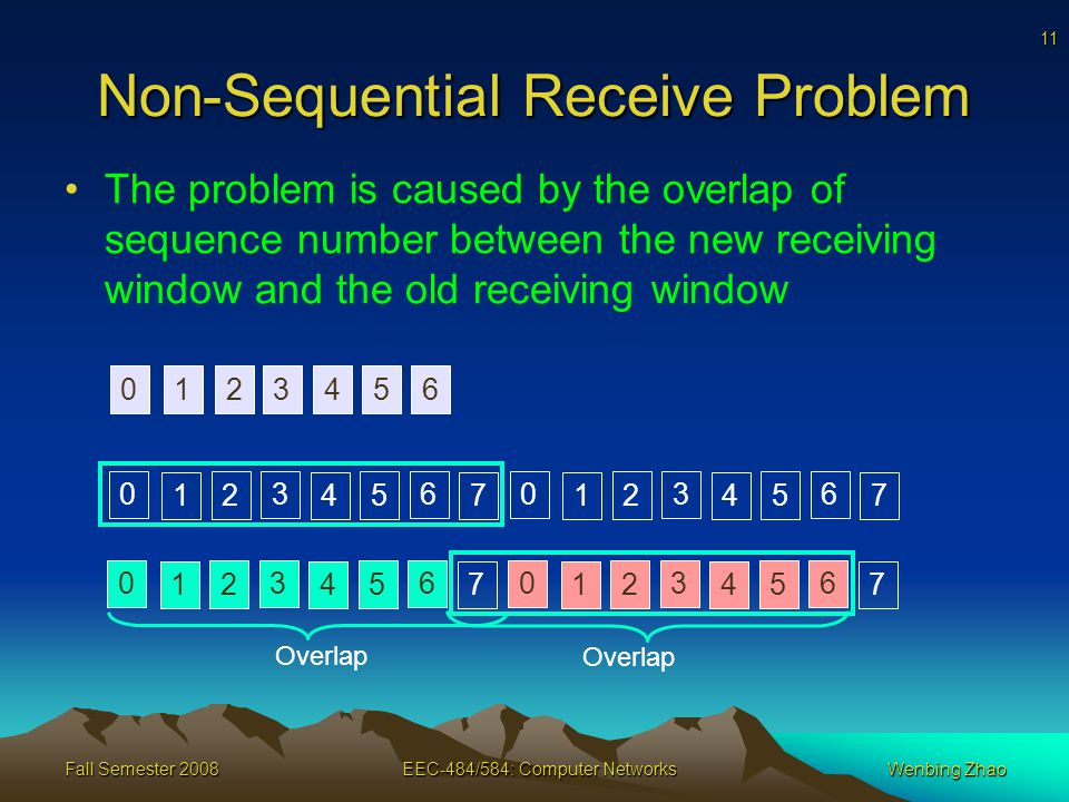 11 Fall Semester 2008EEC-484/584: Computer NetworksWenbing Zhao Non-Sequential Receive Problem The problem is caused by the overlap of sequence number between the new receiving window and the old receiving window Overlap