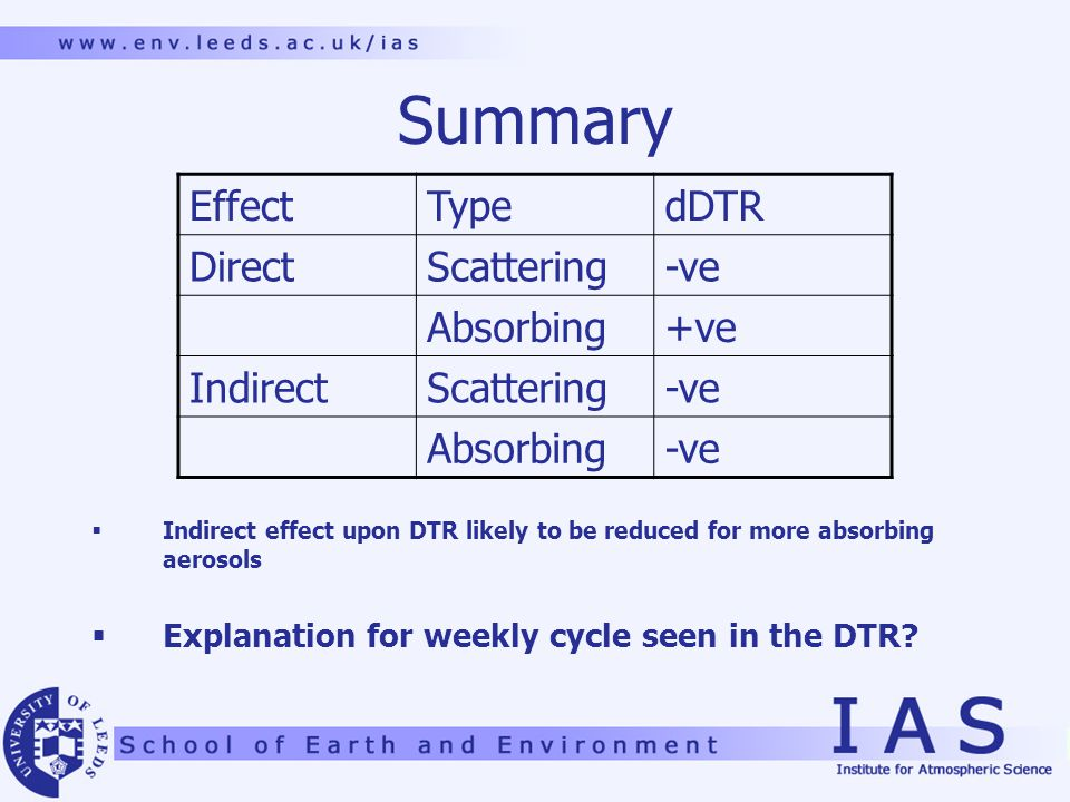 Summary  Indirect effect upon DTR likely to be reduced for more absorbing aerosols  Explanation for weekly cycle seen in the DTR.