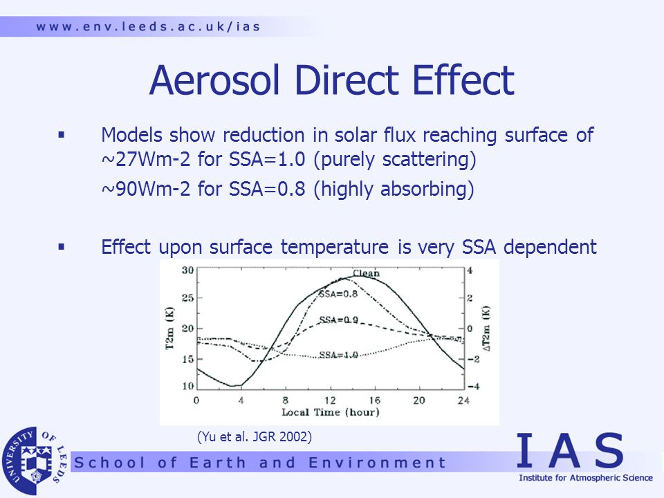 Aerosol Direct Effect  Models show reduction in solar flux reaching surface of ~27Wm-2 for SSA=1.0 (purely scattering) ~90Wm-2 for SSA=0.8 (highly absorbing)  Effect upon surface temperature is very SSA dependent (Yu et al.