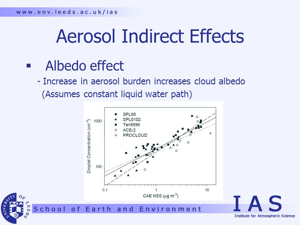 Aerosol Indirect Effects  Albedo effect - Increase in aerosol burden increases cloud albedo (Assumes constant liquid water path)