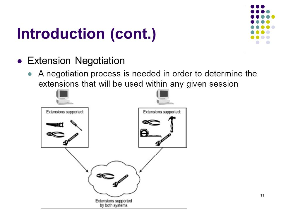 11 Introduction (cont.) Extension Negotiation A negotiation process is needed in order to determine the extensions that will be used within any given session
