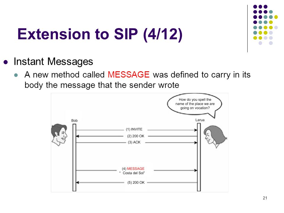 21 Extension to SIP (4/12) Instant Messages A new method called MESSAGE was defined to carry in its body the message that the sender wrote