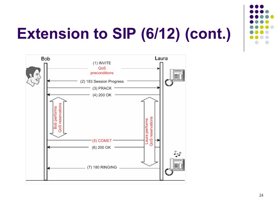 24 Extension to SIP (6/12) (cont.)