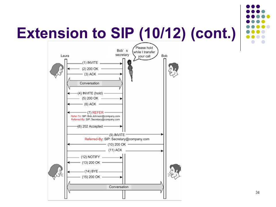 34 Extension to SIP (10/12) (cont.)