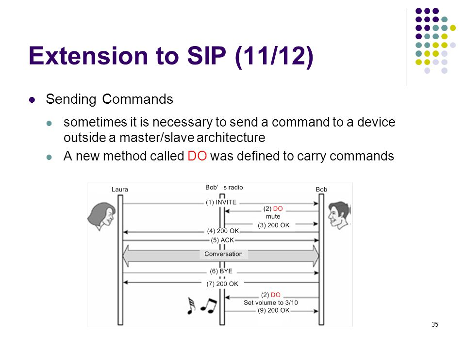 35 Extension to SIP (11/12) Sending Commands sometimes it is necessary to send a command to a device outside a master/slave architecture A new method called DO was defined to carry commands Bob controls his radio using SIP
