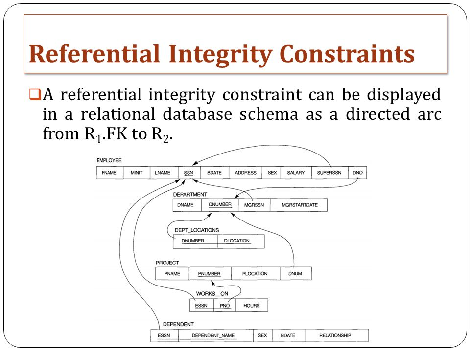 Referential Integrity Constraints  A referential integrity constraint can be displayed in a relational database schema as a directed arc from R 1.FK to R 2.