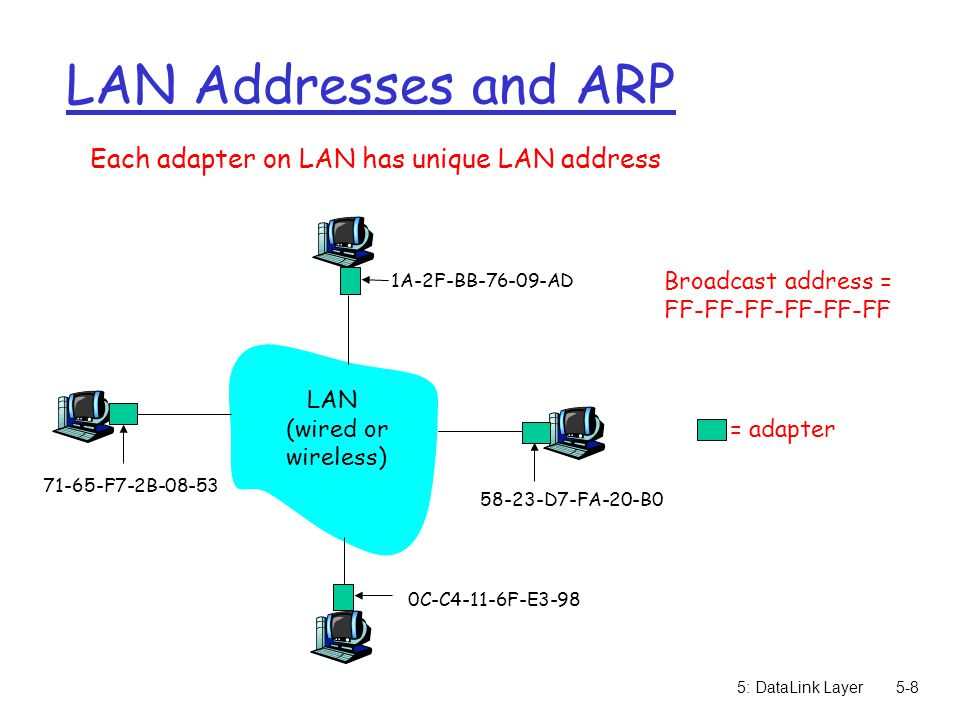 5: DataLink Layer5-8 LAN Addresses and ARP Each adapter on LAN has unique LAN address Broadcast address = FF-FF-FF-FF-FF-FF = adapter 1A-2F-BB AD D7-FA-20-B0 0C-C4-11-6F-E F7-2B LAN (wired or wireless)