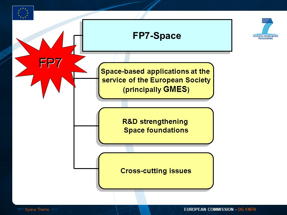 FP7 Space Theme /11 EUROPEAN COMMISSION – DG ENTR FP7-Space Space-based applications at the service of the European Society (principally GMES ) Space-based applications at the service of the European Society (principally GMES ) R&D strengthening Space foundations R&D strengthening Space foundations Cross-cutting issues FP7