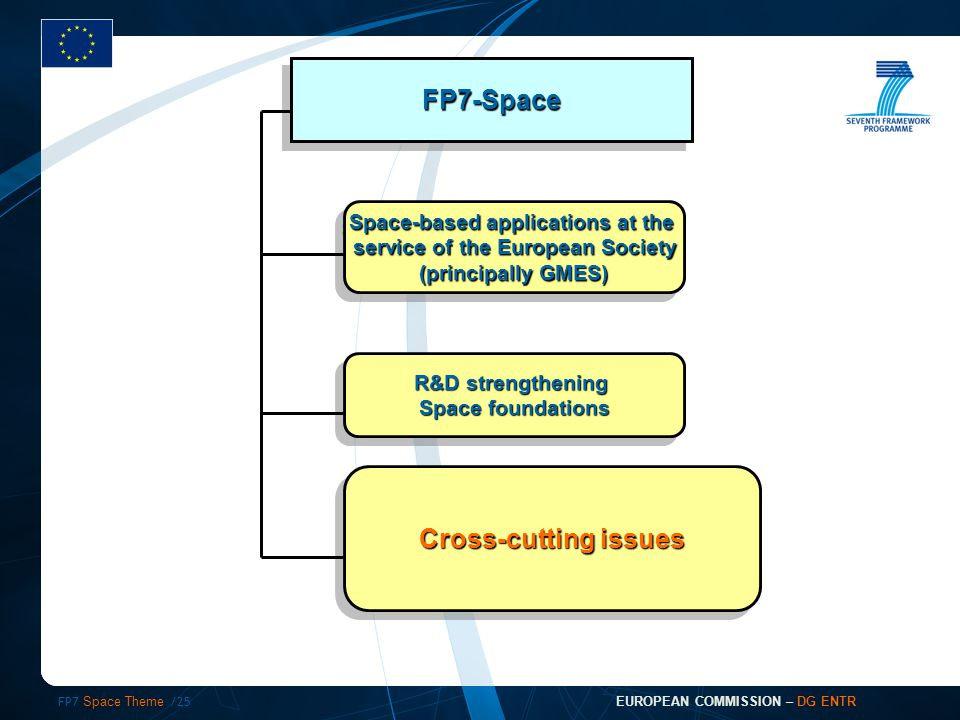 FP7 Space Theme /25 EUROPEAN COMMISSION – DG ENTR FP7-SpaceFP7-Space Space-based applications at the service of the European Society (principally GMES) Space-based applications at the service of the European Society (principally GMES) R&D strengthening Space foundations R&D strengthening Space foundations Cross-cutting issues