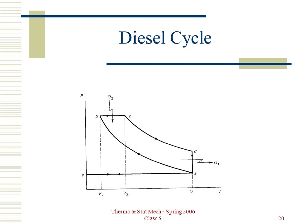 Thermo & Stat Mech - Spring 2006 Class 520 Diesel Cycle