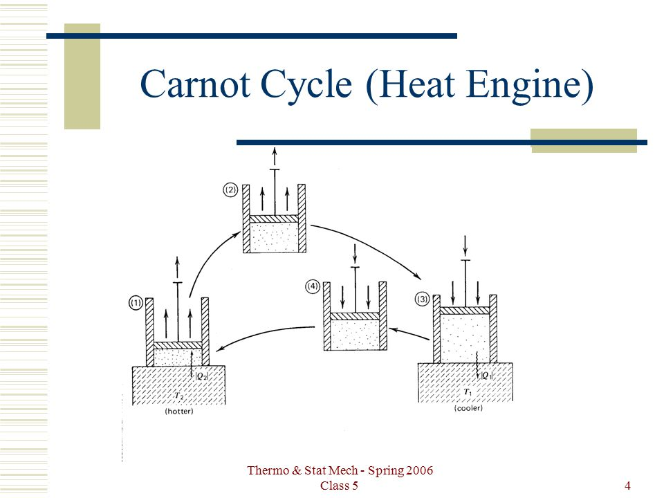 Thermo & Stat Mech - Spring 2006 Class 54 Carnot Cycle (Heat Engine)
