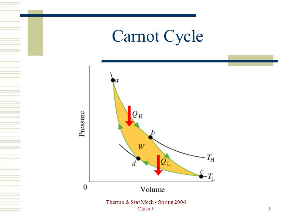 Thermo & Stat Mech - Spring 2006 Class 55 Carnot Cycle