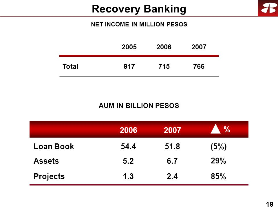 18 Recovery Banking NET INCOME IN MILLION PESOS Total AUM IN BILLION PESOS Loan Book Assets % 29% (5%) Projects 85%