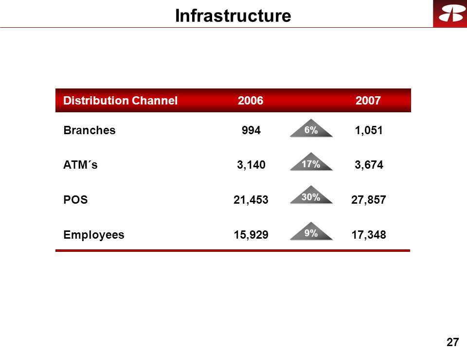 27 Infrastructure Distribution Channel 2007 Branches ATM´s POS 1,051 3,674 27,857 Employees17, ,140 21,453 15, % 17% 30% 9%