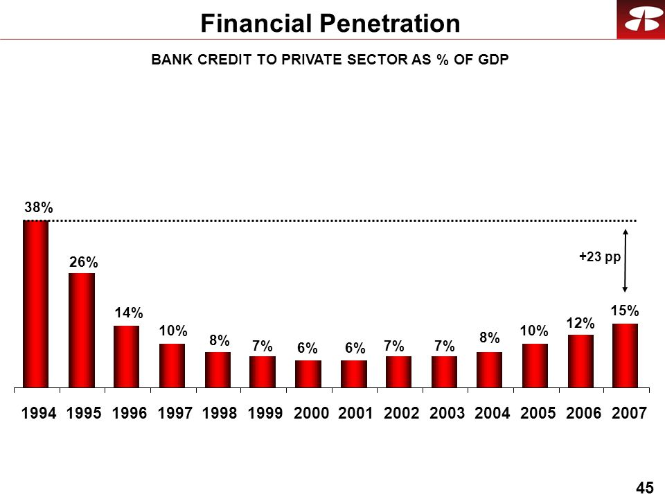 45 Financial Penetration 7% 6% 14% 38% BANK CREDIT TO PRIVATE SECTOR AS % OF GDP 8% 10% 12% 26% 10% 8% 7% 15% +23 pp