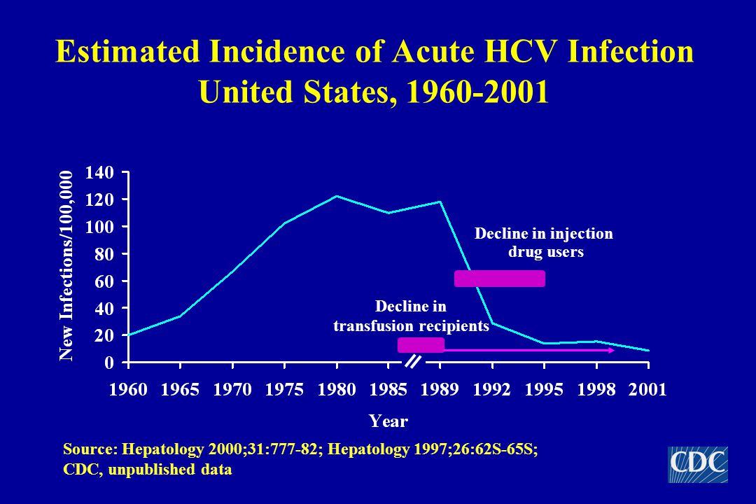 Estimated Incidence of Acute HCV Infection United States, Decline in transfusion recipients Decline in injection drug users Source: Hepatology 2000;31:777-82; Hepatology 1997;26:62S-65S; CDC, unpublished data