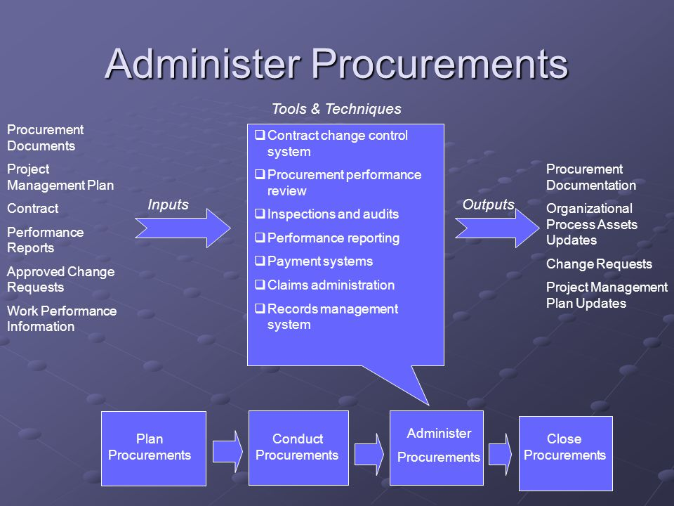 Administer Procurements Procurement Documents Project Management Plan Contract Performance Reports Approved Change Requests Work Performance Information  Contract change control system  Procurement performance review  Inspections and audits  Performance reporting  Payment systems  Claims administration  Records management system InputsOutputs Tools & Techniques Procurement Documentation Organizational Process Assets Updates Change Requests Project Management Plan Updates Conduct Procurements Administer Procurements Plan Procurements Close Procurements