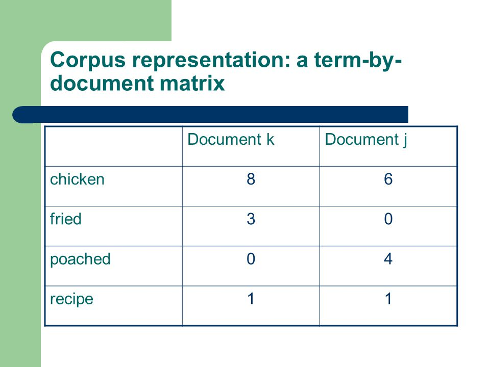 Corpus representation: a term-by- document matrix Document kDocument j chicken86 fried30 poached04 recipe11