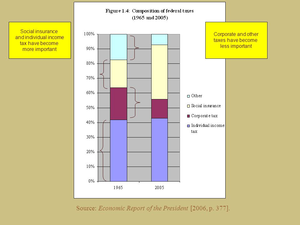 Source: Economic Report of the President [2006, p.