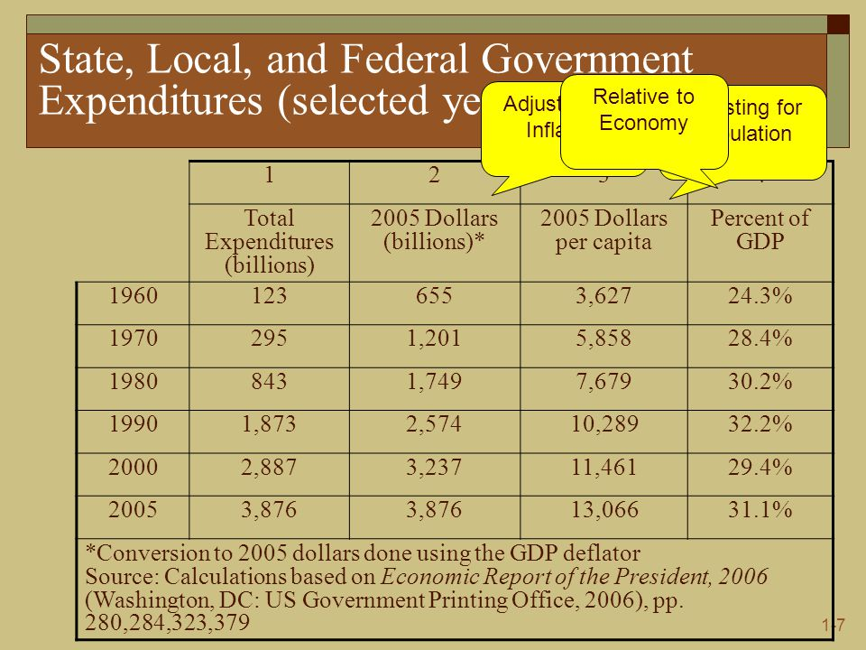 1-7 State, Local, and Federal Government Expenditures (selected years) 1234 Total Expenditures (billions) 2005 Dollars (billions)* 2005 Dollars per capita Percent of GDP , % ,2015, % ,7497, % 19901,8732,57410, % 20002,8873,23711, % 20053,876 13, % *Conversion to 2005 dollars done using the GDP deflator Source: Calculations based on Economic Report of the President, 2006 (Washington, DC: US Government Printing Office, 2006), pp.