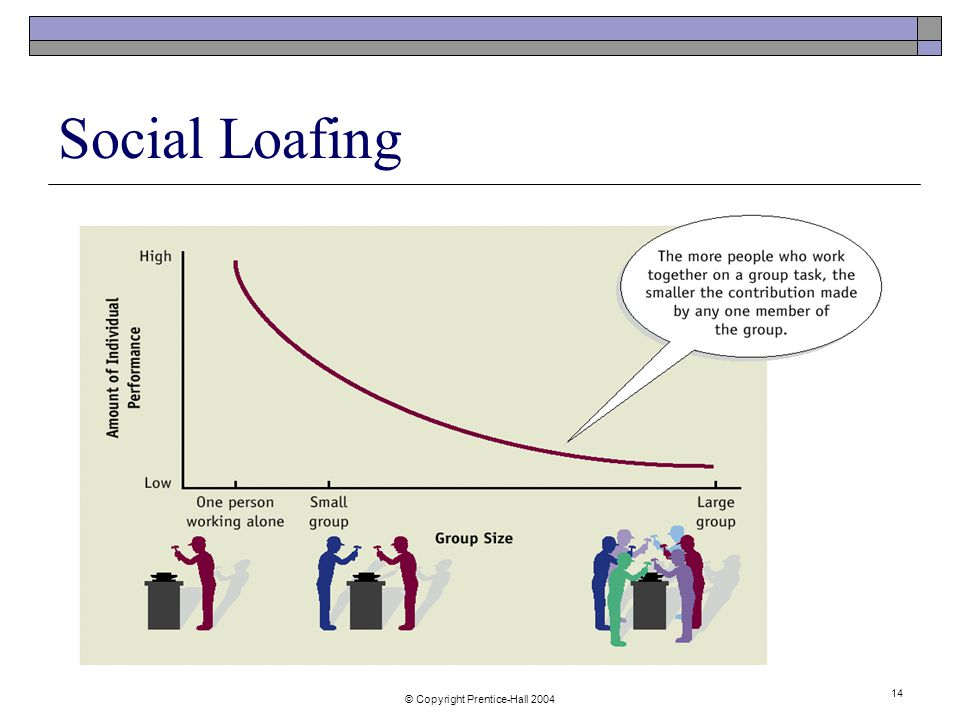 © Copyright Prentice-Hall Social Loafing