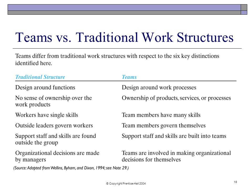 © Copyright Prentice-Hall Teams vs. Traditional Work Structures