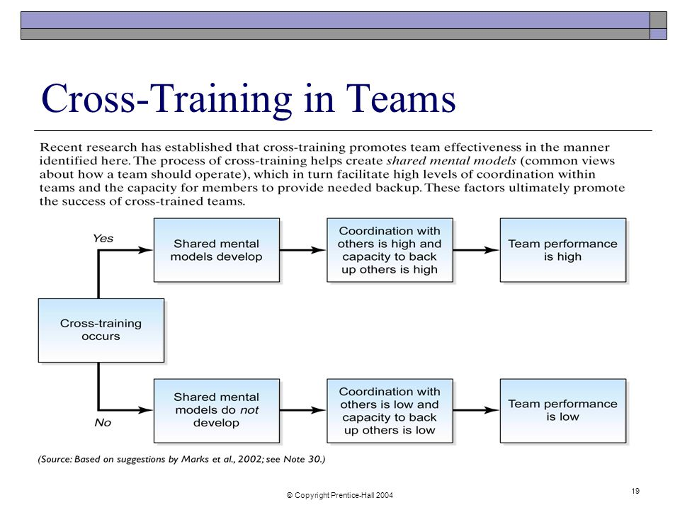 © Copyright Prentice-Hall Cross-Training in Teams