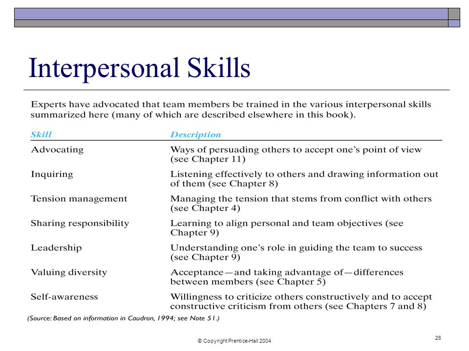 © Copyright Prentice-Hall Interpersonal Skills