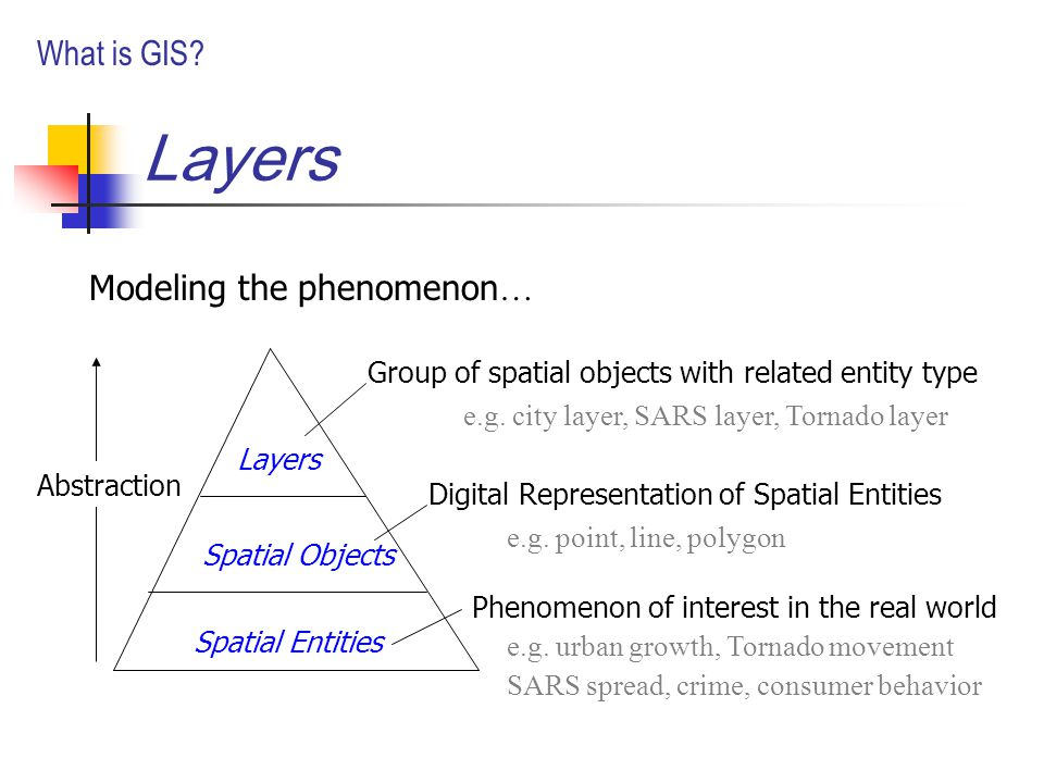 Layers Modeling the phenomenon … Group of spatial objects with related entity type Digital Representation of Spatial Entities Phenomenon of interest in the real world Layers Spatial Objects Spatial Entities e.g.